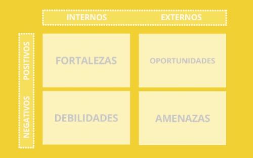 Qué_es_el_análisis_foda